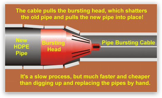 Pipe bursting method illustration